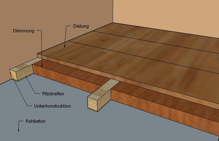fu bodenheizung ohne estrich fu bodenheizung ohne estrich haushaltsger te neu fu bodenheizung. Black Bedroom Furniture Sets. Home Design Ideas