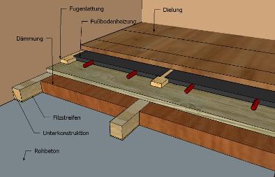 Schlossdielen auf Fußbodenheizung mit Unterkonstruktion